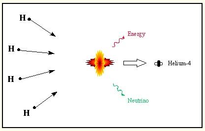 hidrojen'in nükleer reaksiyon sonucunda helyuma dönüşmesi